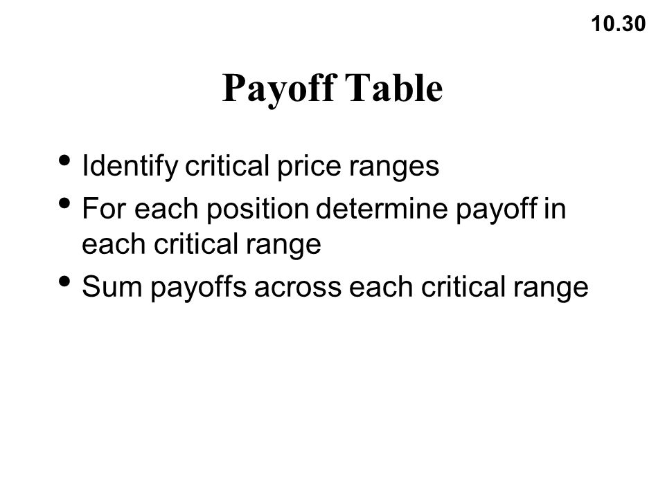10.30 Payoff Table Identify critical price ranges For each position determine payoff in each critical range Sum payoffs across each critical range