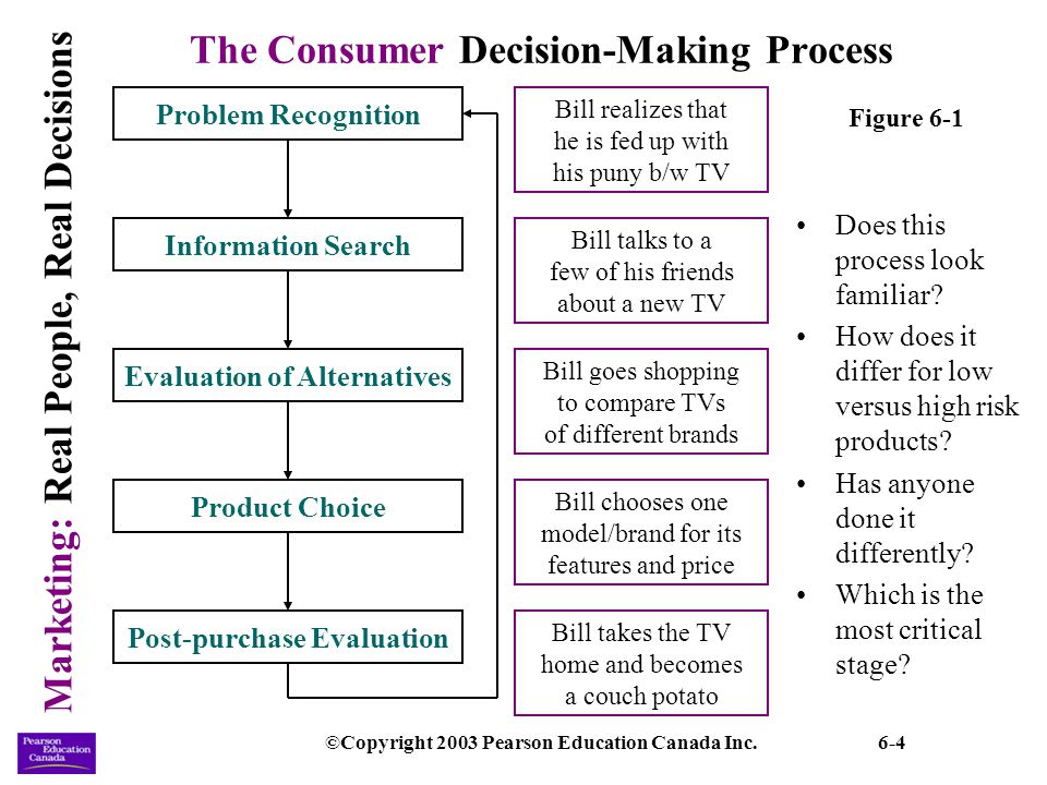 Marketing: Real People, Real Decisions ©Copyright 2003 Pearson Education Canada Inc.6-25 Internal Influences (continued) The family life cycle (FLC): a classification scheme that segments consumers in terms of changes in income and family composition and changes in demands placed upon this income.
