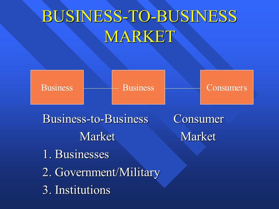 BUSINESS-TO-BUSINESS MARKET Business-to-Business Consumer Business-to-Business Consumer Market Market Market Market 1. Businesses 1. Businesses 2. Gov