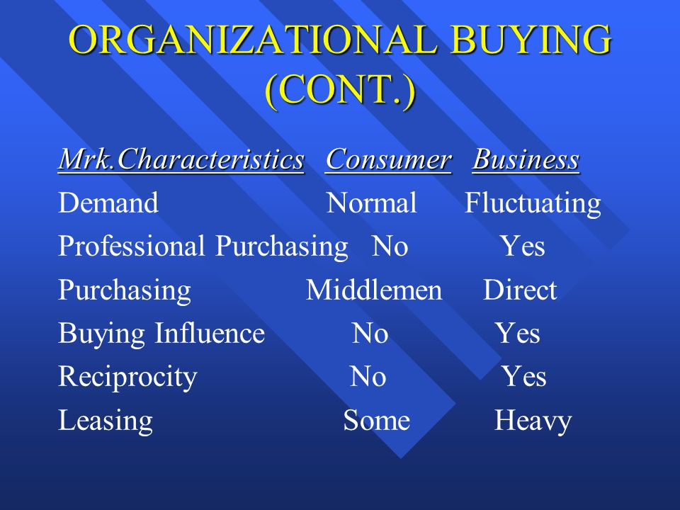 ORGANIZATIONAL BUYING (CONT.) Mrk.Characteristics Consumer Business Demand Normal Fluctuating Professional Purchasing No Yes Purchasing Middlemen Dire