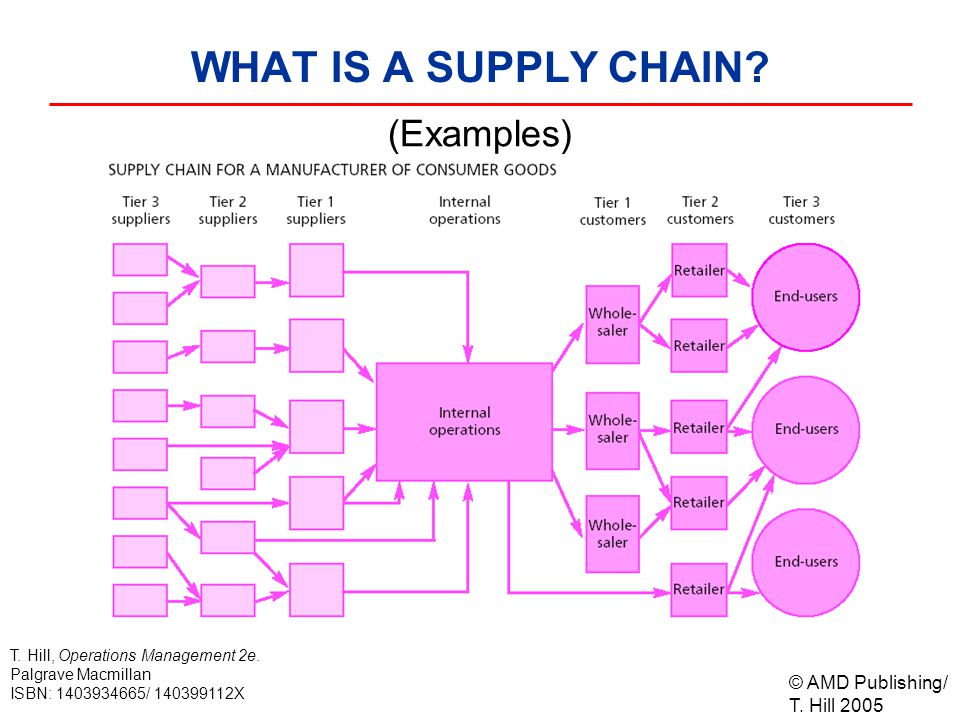© AMD Publishing/ T. Hill 2005 T. Hill, Operations Management 2e. Palgrave Macmillan ISBN: 1403934665/ 140399112X WHAT IS A SUPPLY CHAIN? (Examples)