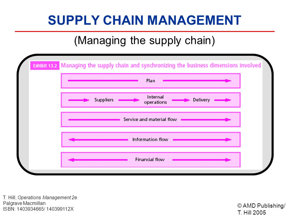 © AMD Publishing/ T. Hill 2005 T. Hill, Operations Management 2e. Palgrave Macmillan ISBN: 1403934665/ 140399112X SUPPLY CHAIN MANAGEMENT Exhibit 13.2