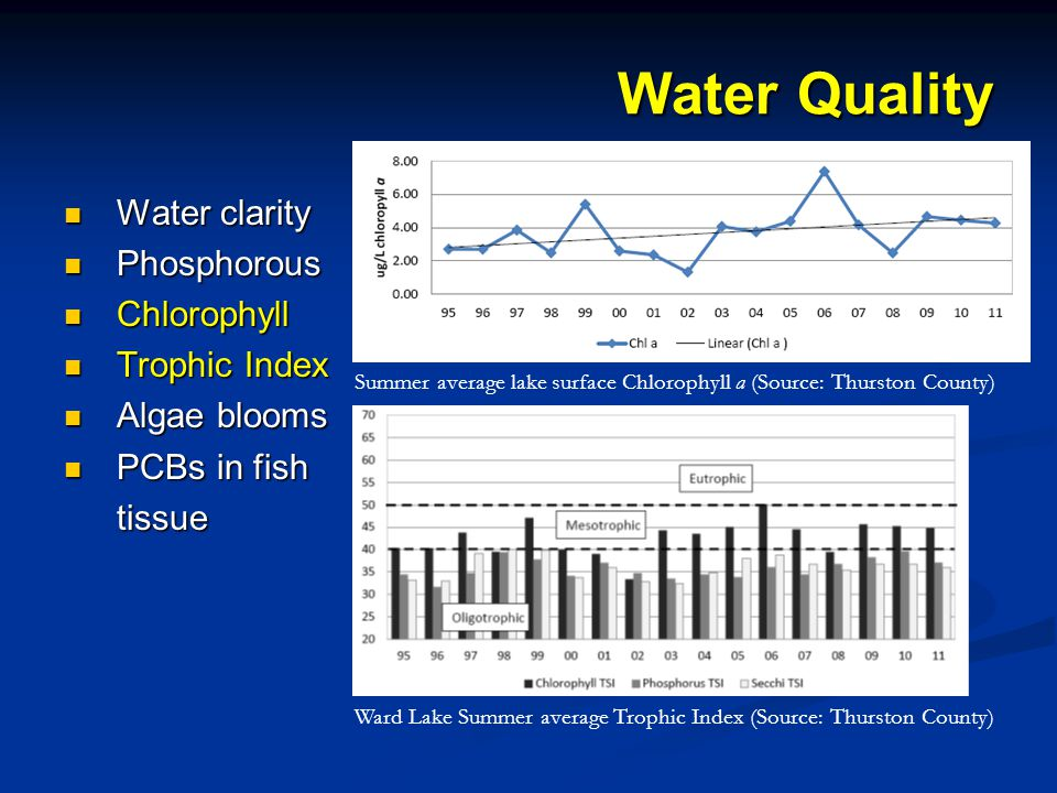 Water clarity Water clarity Phosphorous Phosphorous Chlorophyll Chlorophyll Trophic Index Trophic Index Algae blooms Algae blooms PCBs in fish PCBs in fishtissue Water Quality Summer average lake surface Chlorophyll a (Source: Thurston County) Ward Lake Summer average Trophic Index (Source: Thurston County)