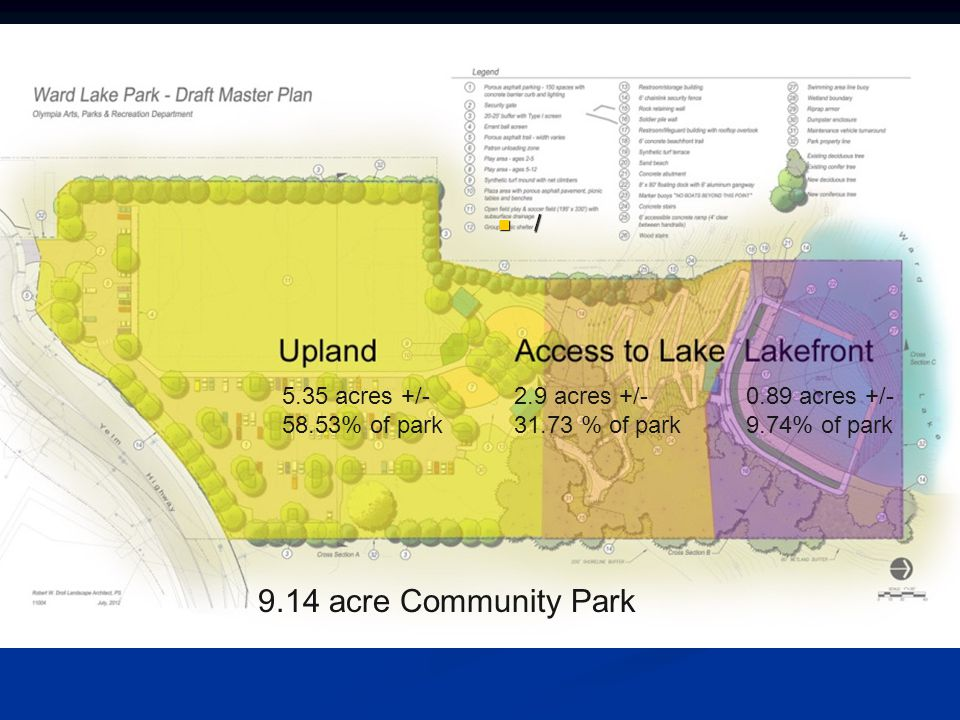 / 9.14 acre Community Park 5.35 acres +/- 58.53% of park 2.9 acres +/- 31.73 % of park 0.89 acres +/- 9.74% of park
