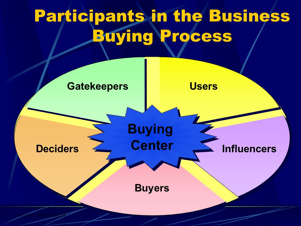Participants in the Business Buying Process Buying Center Buying Center UsersGatekeepers DecidersInfluencers Buyers Source: Prentice Hall
