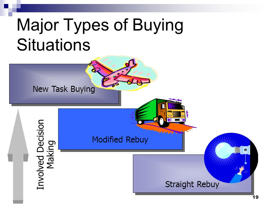 19 New Task Buying Involved Decision Making Modified Rebuy Major Types of Buying Situations Straight Rebuy