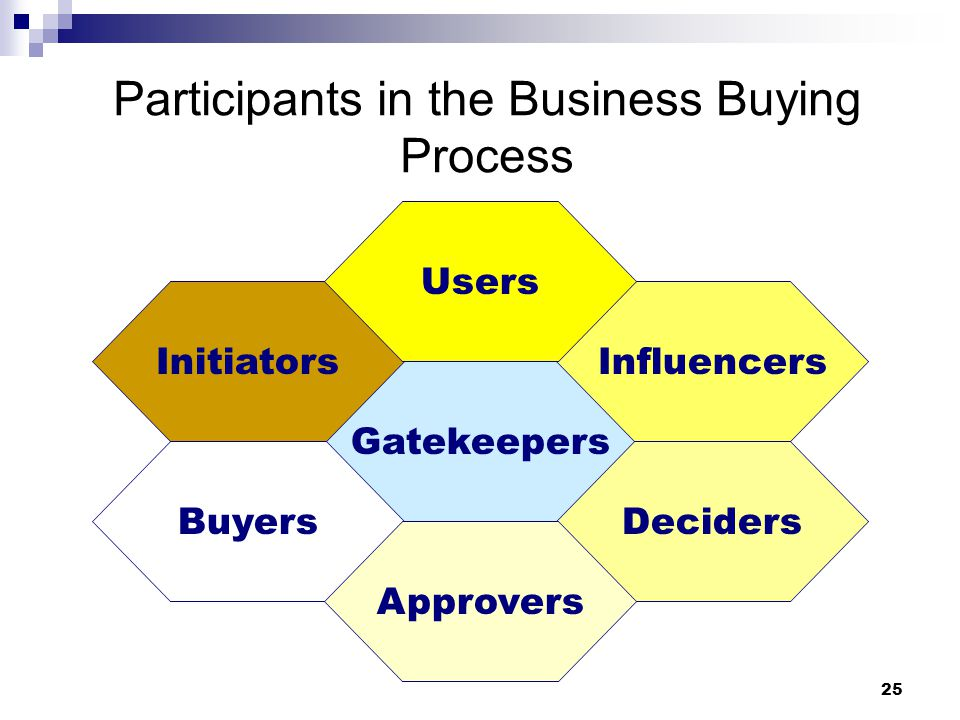 25 Participants in the Business Buying Process Gatekeepers Initiators Buyers Influencers Deciders Users Approvers