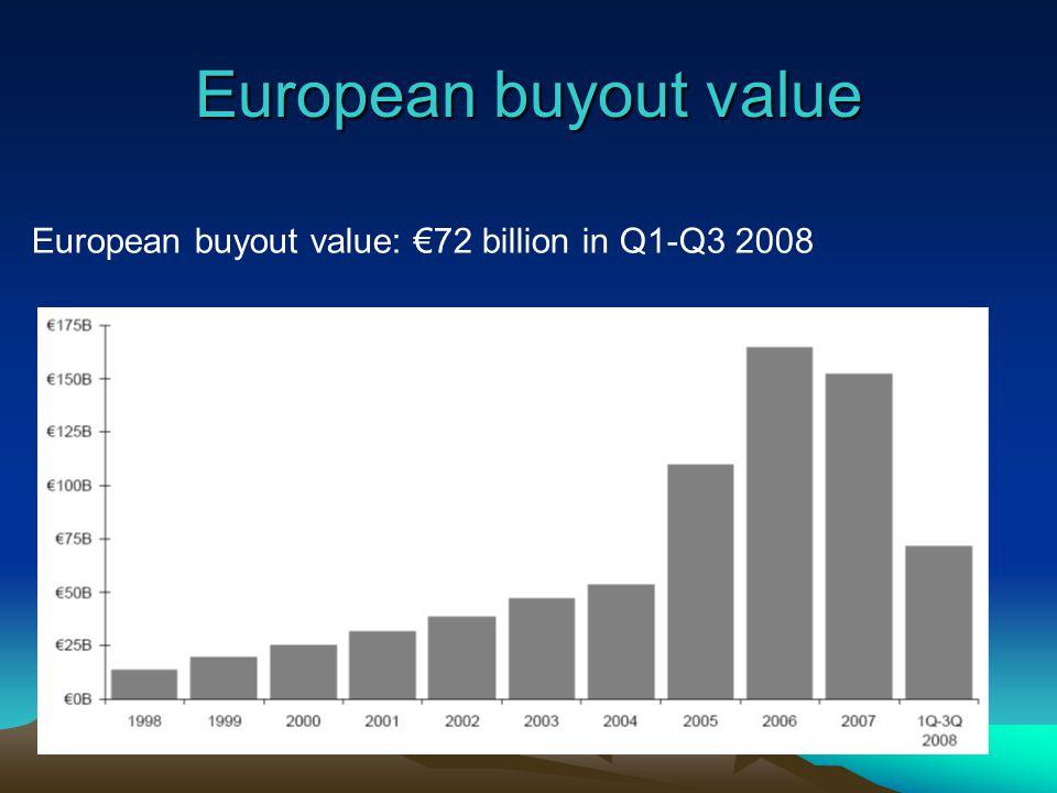 European buyout value European buyout value: 72 billion in Q1-Q3 2008