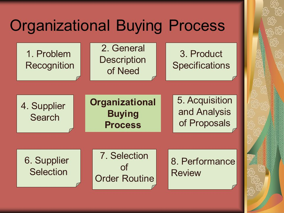 Organizational Buying Process 1. Problem Recognition 2. General Description of Need 3. Product Specifications 4. Supplier Search 5. Acquisition and An