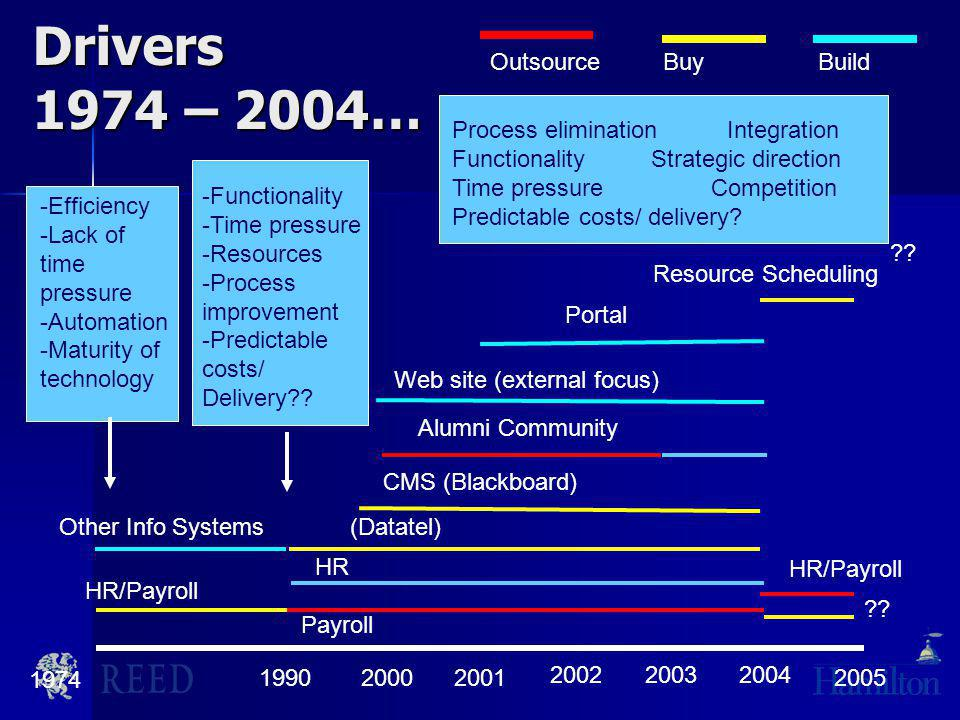 Drivers 1974 – 2004… 1974 1990 HR/Payroll OutsourceBuyBuild -Efficiency -Lack of time pressure -Automation -Maturity of technology Other Info Systems