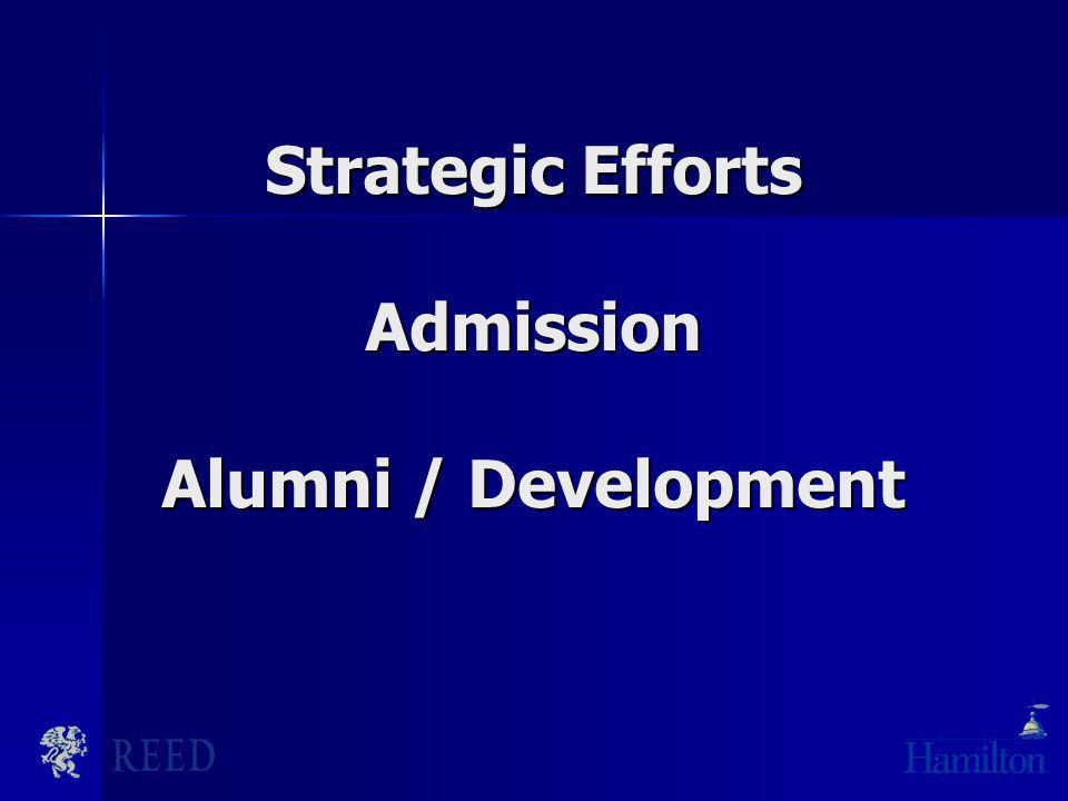 Strategic Efforts Admission Alumni / Development