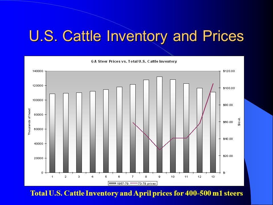 U.S. Cattle Inventory and Prices Total U.S. Cattle Inventory and April prices for 400-500 m1 steers