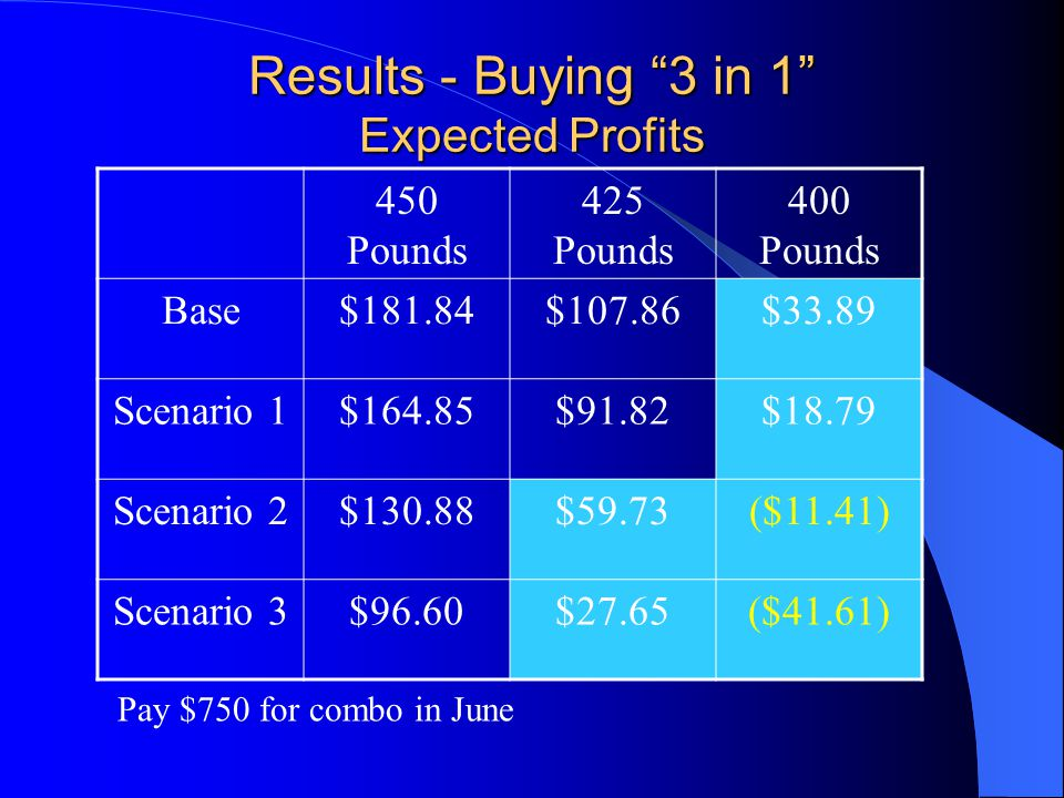 Results - Buying 3 in 1 Expected Profits 450 Pounds 425 Pounds 400 Pounds Base$181.84$107.86$33.89 Scenario 1$164.85$91.82$18.79 Scenario 2$130.88$59.73($11.41) Scenario 3$96.60$27.65($41.61) Pay $750 for combo in June