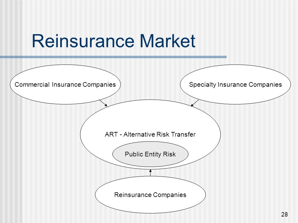 28 Reinsurance Market ART - Alternative Risk Transfer Public Entity Risk Commercial Insurance CompaniesSpecialty Insurance Companies Reinsurance Companies
