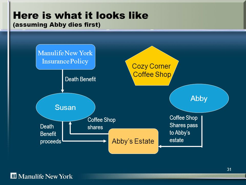 31 Here is what it looks like (assuming Abby dies first) Cozy Corner Coffee Shop Coffee Shop shares Manulife New York Insurance Policy Abbys Estate Susan Abby Death Benefit Coffee Shop Shares pass to Abbys estate Death Benefit proceeds
