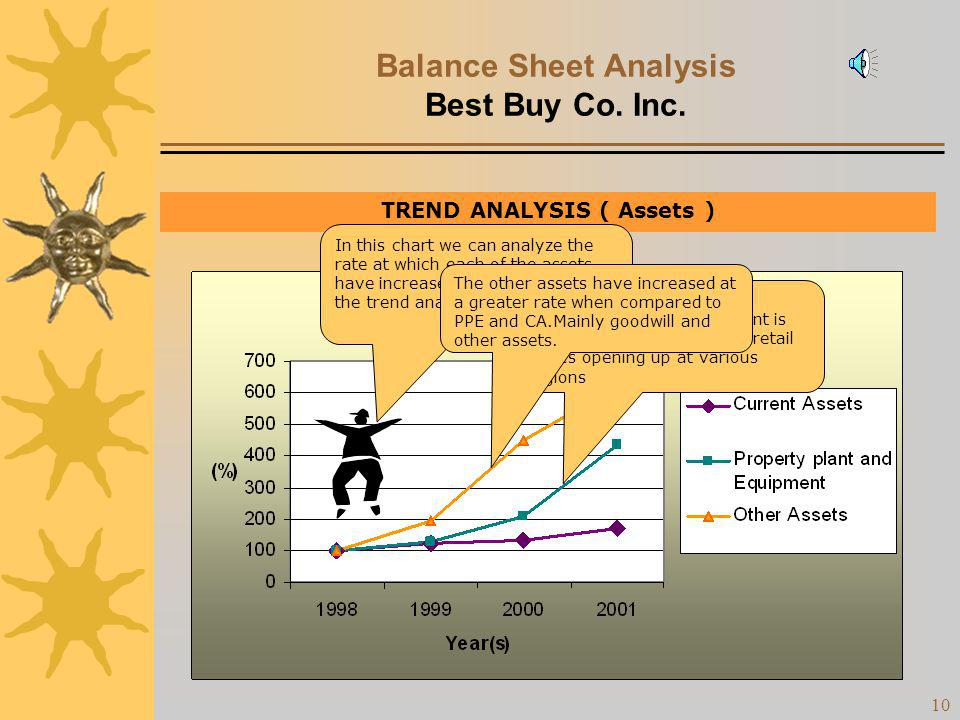 9 Balance Sheet Analysis Best Buy Co. Inc. TREND ANALYSIS ( Assets ) Increasing trend for Current Assets and this is favorable!! Increasing trend for