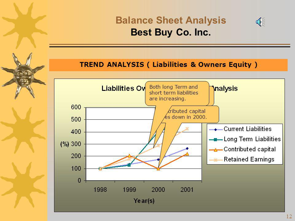 11 Balance Sheet Analysis Best Buy Co. Inc. TREND ANALYSIS ( Liabilities & Owners Equity ) Increasing trend for Retained Earnings !! Contributed capit