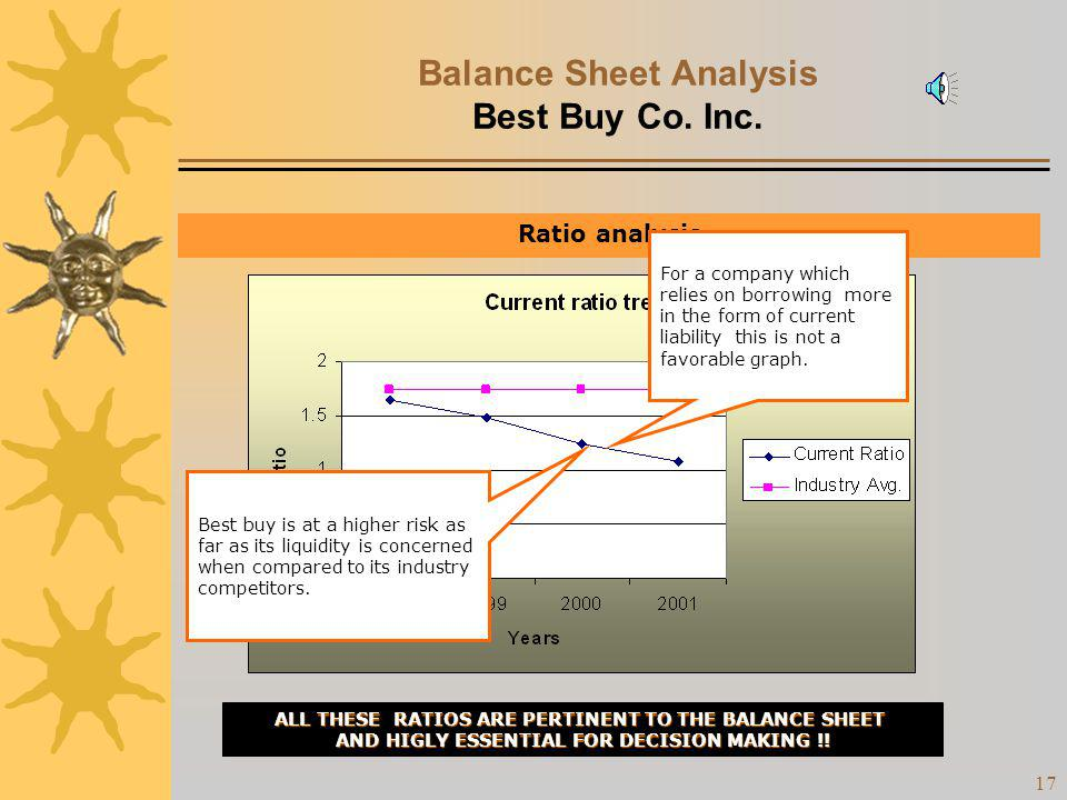 16 Balance Sheet Analysis Best Buy Co. Inc. Ratio analysis Current Ratio Acid Test Ratio Debt to Equity ratio ALL THESE RATIOS ARE PERTINENT TO THE BA