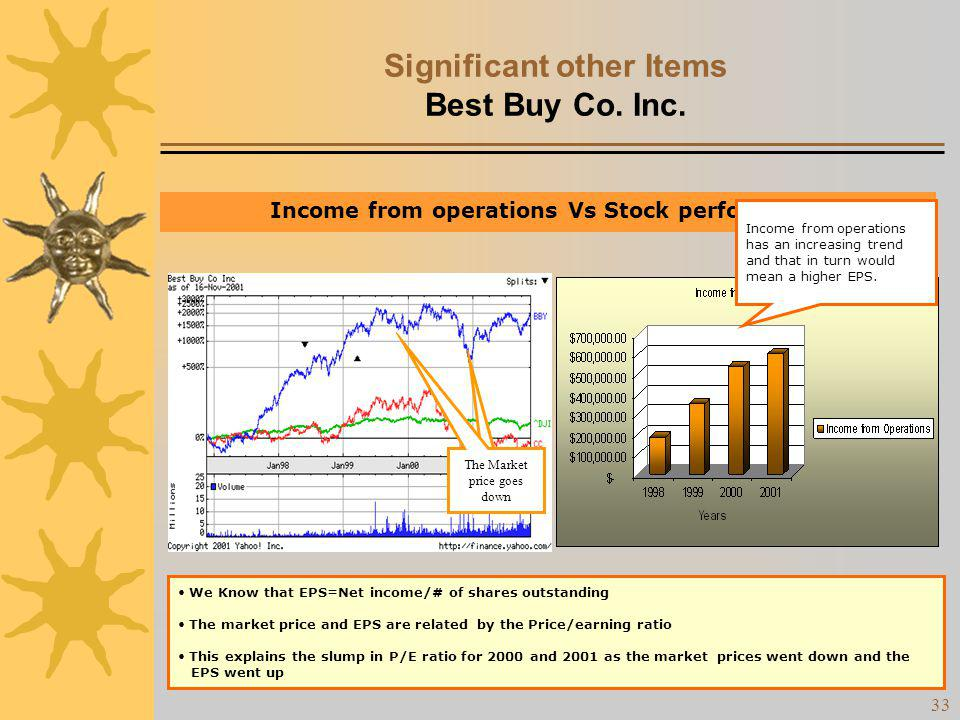 32 Significant other Items Best Buy Co. Inc. Comparison of Stock Performance The Chart displays the stock performance of best buy in comparison to Cir