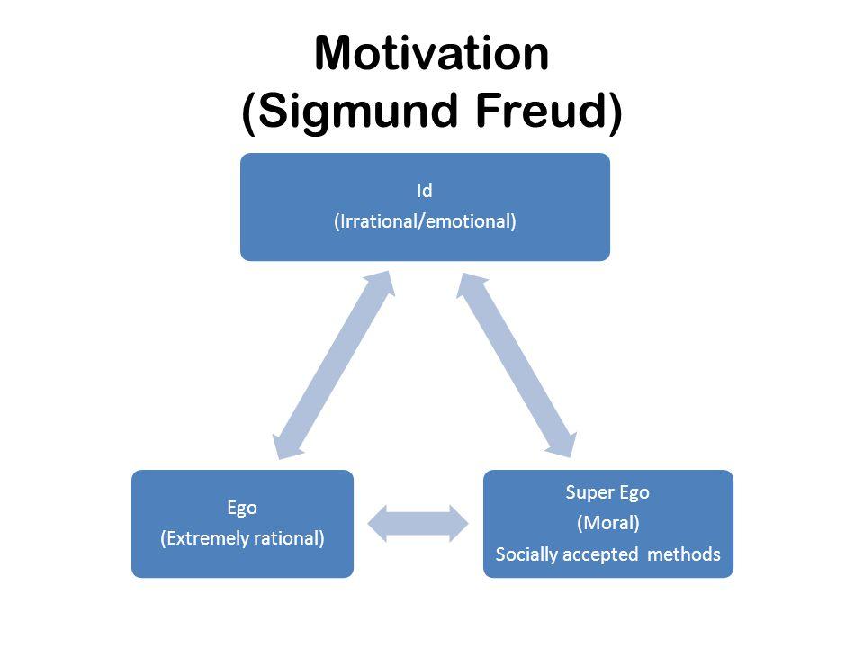 Motivation (Sigmund Freud) Id (Irrational/emotional) Super Ego (Moral) Socially accepted methods Ego (Extremely rational)