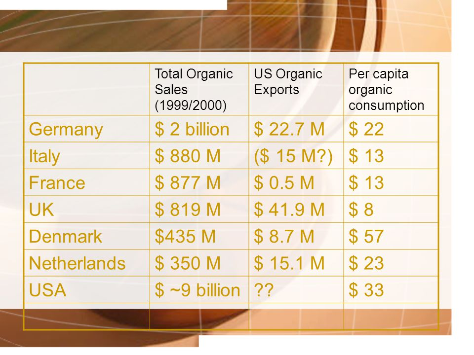 Total Organic Sales (1999/2000) US Organic Exports Per capita organic consumption Germany$ 2 billion$ 22.7 M$ 22 Italy$ 880 M($ 15 M?)$ 13 France$ 877