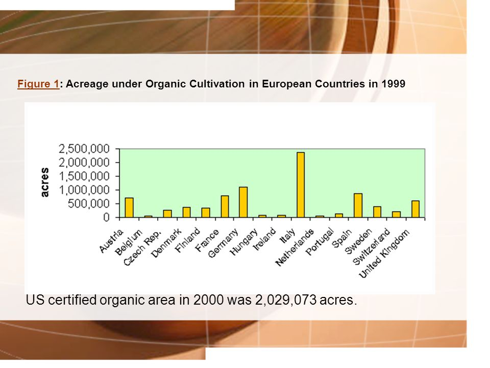 Figure 1Figure 1: Acreage under Organic Cultivation in European Countries in 1999 US certified organic area in 2000 was 2,029,073 acres.