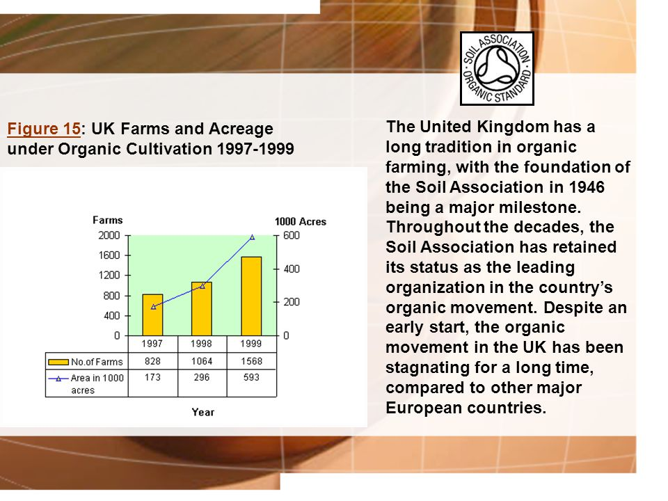 Figure 15Figure 15: UK Farms and Acreage under Organic Cultivation 1997-1999 The United Kingdom has a long tradition in organic farming, with the foun