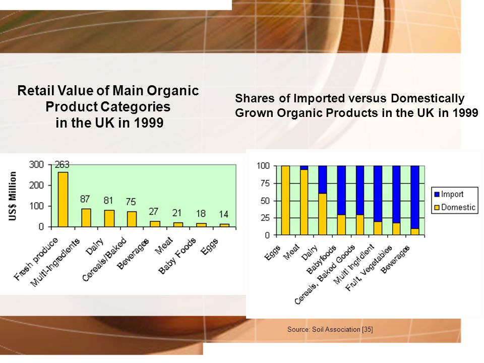 Retail Value of Main Organic Product Categories in the UK in 1999 Shares of Imported versus Domestically Grown Organic Products in the UK in 1999 Sour