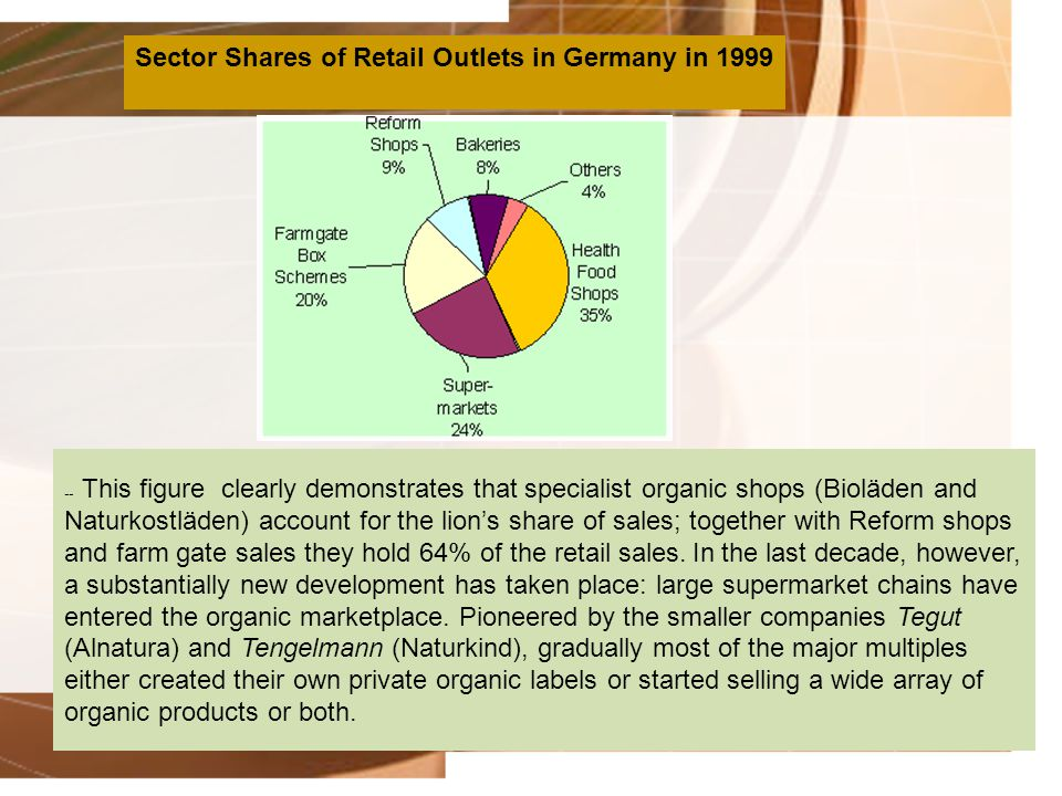 Sector Shares of Retail Outlets in Germany in 1999 -- This figure clearly demonstrates that specialist organic shops (Bioläden and Naturkostläden) acc
