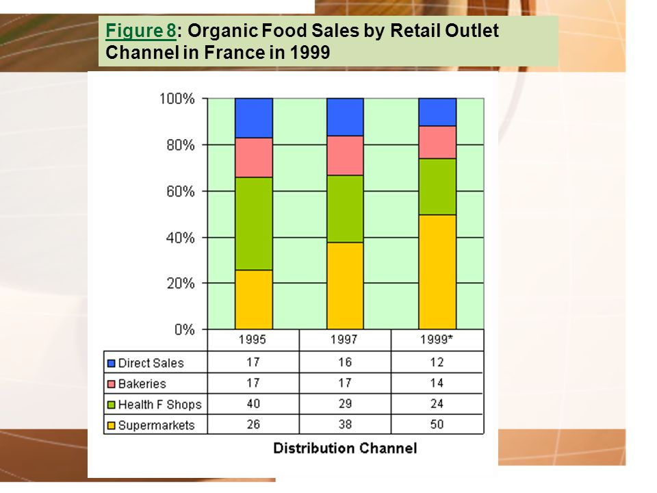 Figure 8: Organic Food Sales by Retail Outlet Channel in France in 1999