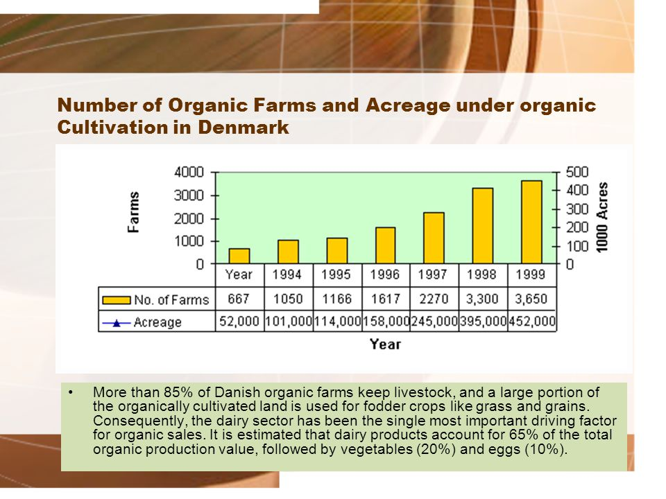 Number of Organic Farms and Acreage under organic Cultivation in Denmark More than 85% of Danish organic farms keep livestock, and a large portion of