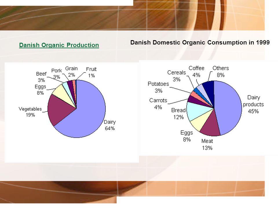Danish Domestic Organic Consumption in 1999 Danish Organic Production