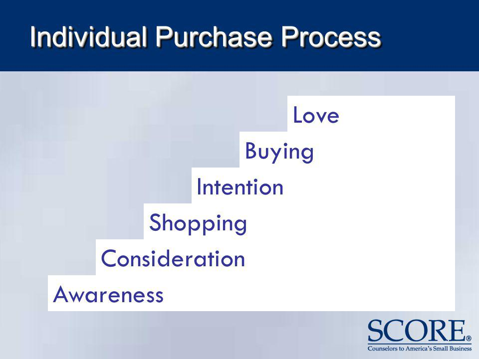 Individual Purchase Process Love Consideration Shopping Intention Buying Awareness