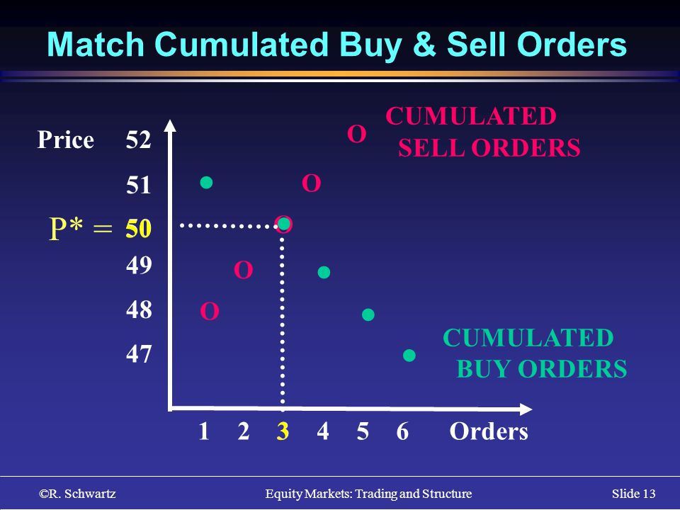 ©R. Schwartz Equity Markets: Trading and StructureSlide 13 Match Cumulated Buy & Sell Orders O O O O O CUMULATED SELL ORDERS CUMULATED BUY ORDERS 51 5