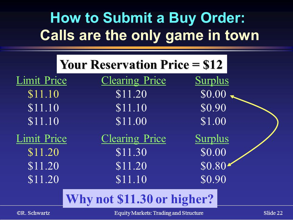 ©R. Schwartz Equity Markets: Trading and StructureSlide 22 How to Submit a Buy Order: Calls are the only game in town Your Reservation Price = $12 Lim