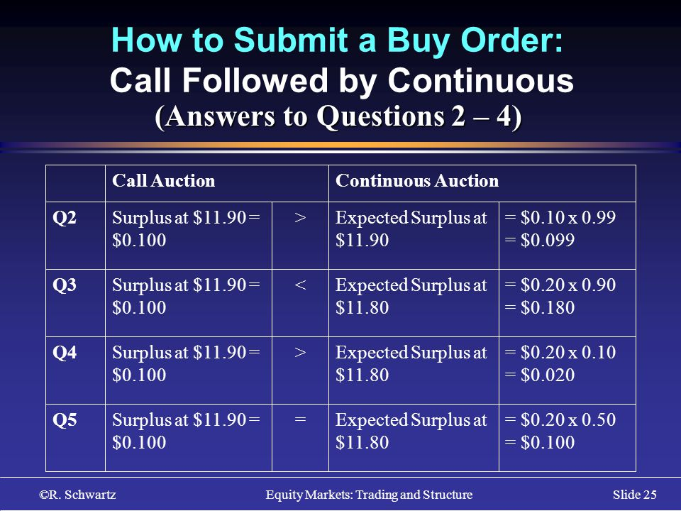 ©R. Schwartz Equity Markets: Trading and StructureSlide 25 How to Submit a Buy Order: Call Followed by Continuous (Answers to Questions 2 – 4) = $0.20