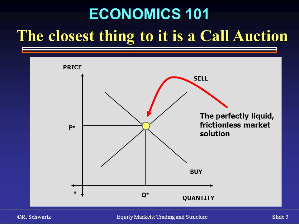 ©R. Schwartz Equity Markets: Trading and StructureSlide 3 ECONOMICS 101 PRICE SELL QUANTITY BUY Q* P* 0 The perfectly liquid, frictionless market solu