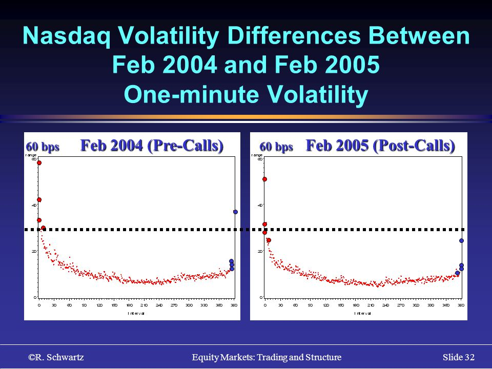 ©R. Schwartz Equity Markets: Trading and StructureSlide 32 Nasdaq Volatility Differences Between Feb 2004 and Feb 2005 One-minute Volatility w 60 bps