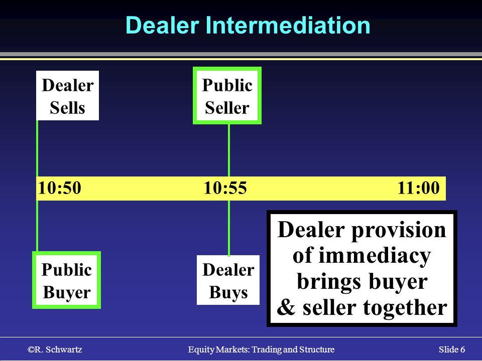 ©R. Schwartz Equity Markets: Trading and StructureSlide 6 10:50 10:55 11:00 Public Buyer Public Seller Dealer Buys Dealer Sells Dealer Intermediation