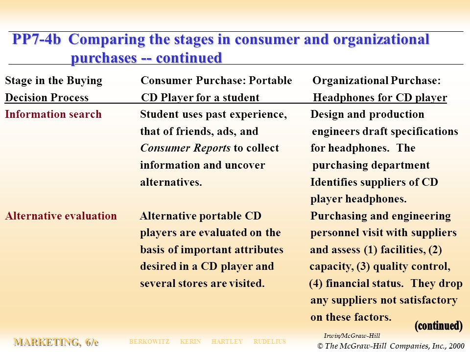 Irwin/McGraw-Hill © The McGraw-Hill Companies, Inc., 2000 MARKETING, 6/e BERKOWITZ KERIN HARTLEY RUDELIUS Stage in the Buying Consumer Purchase: Porta