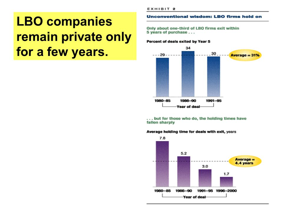 LBO companies remain private only for a few years.