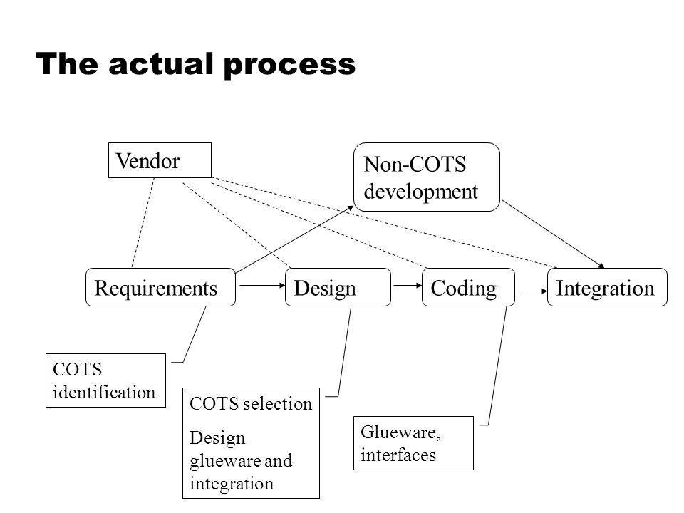 The actual process RequirementsDesign Vendor Coding COTS identification COTS selection Design glueware and integration Non-COTS development Integratio