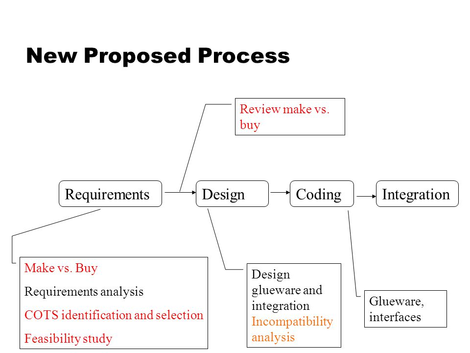 New Proposed Process RequirementsDesignCoding Make vs.