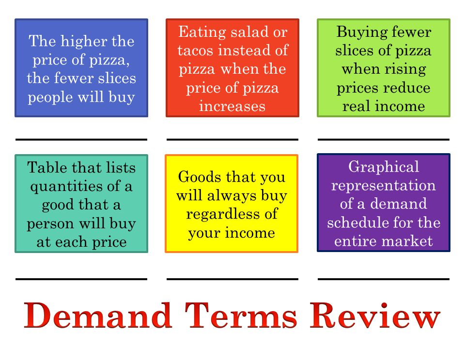 The higher the price of pizza, the fewer slices people will buy Eating salad or tacos instead of pizza when the price of pizza increases Buying fewer slices of pizza when rising prices reduce real income Table that lists quantities of a good that a person will buy at each price Goods that you will always buy regardless of your income Graphical representation of a demand schedule for the entire market