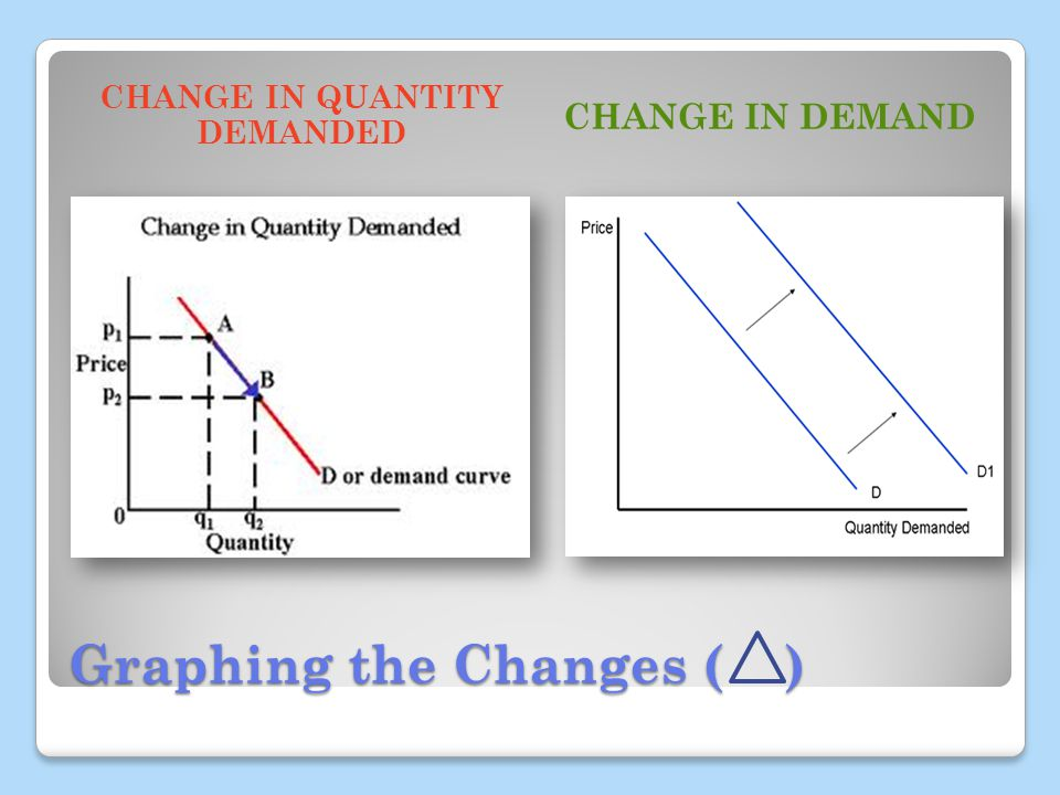 Graphing the Changes ( ) CHANGE IN QUANTITY DEMANDED CHANGE IN DEMAND