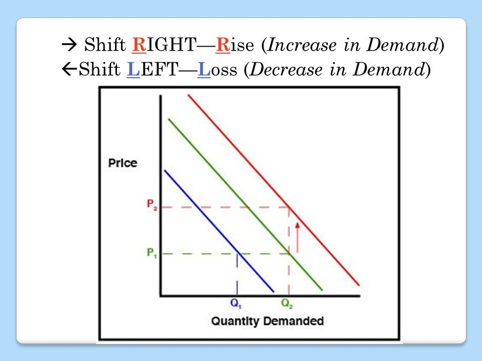Shift R IGHT R ise ( Increase in Demand ) Shift L EFT L oss ( Decrease in Demand )