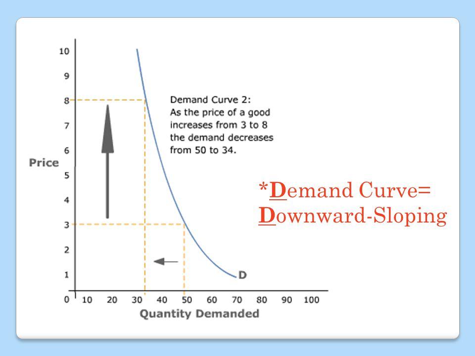 * D emand Curve= D ownward-Sloping