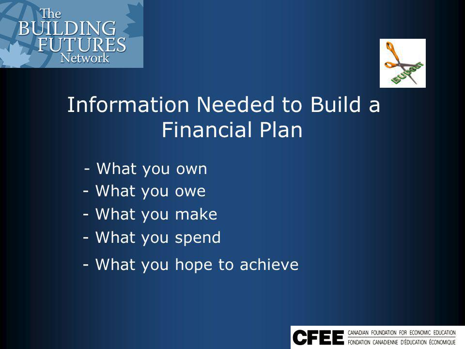 Information Needed to Build a Financial Plan - What you own - What you owe - What you make - What you spend - What you hope to achieve