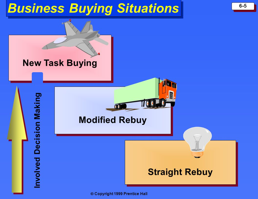Copyright 1999 Prentice Hall 6-5 Business Buying Situations Straight Rebuy New Task Buying Modified Rebuy Involved Decision Making