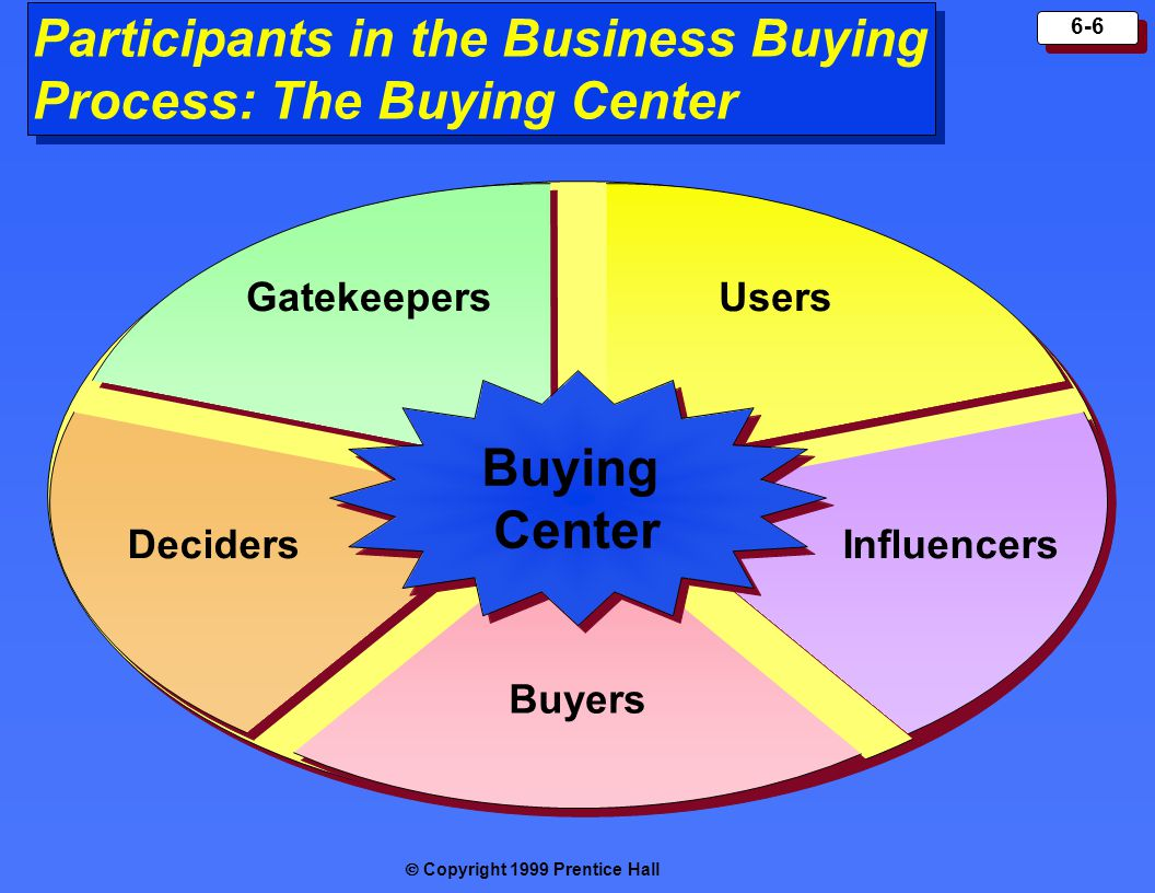 Copyright 1999 Prentice Hall 6-6 Participants in the Business Buying Process: The Buying Center Buying Center Buying Center UsersGatekeepers DecidersI